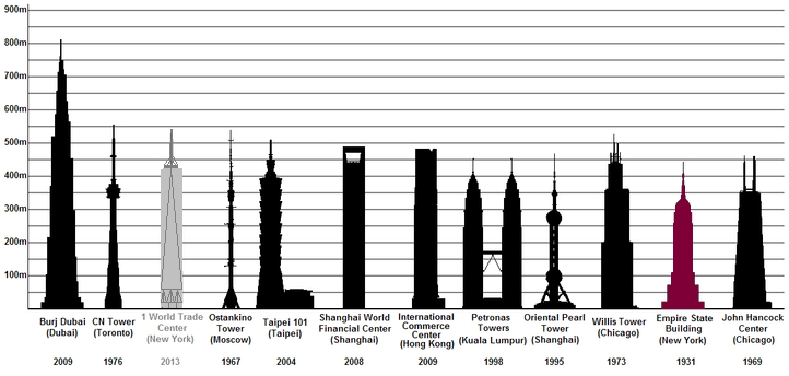 http://topnewyorkattractions.com/empire-state-building/Empire_State_Building_Height.jpg